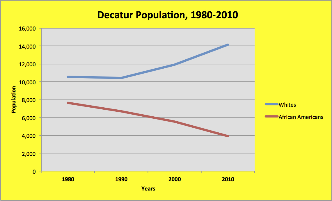Decatur-Census